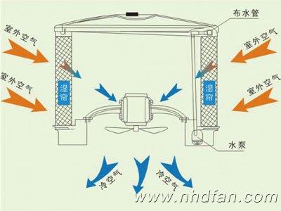 环保空调降温原理示意图